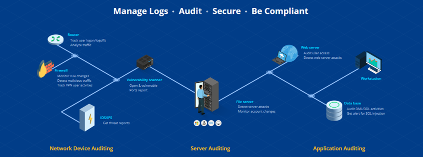 IT Compliance & Event Log Management Software for SIEM